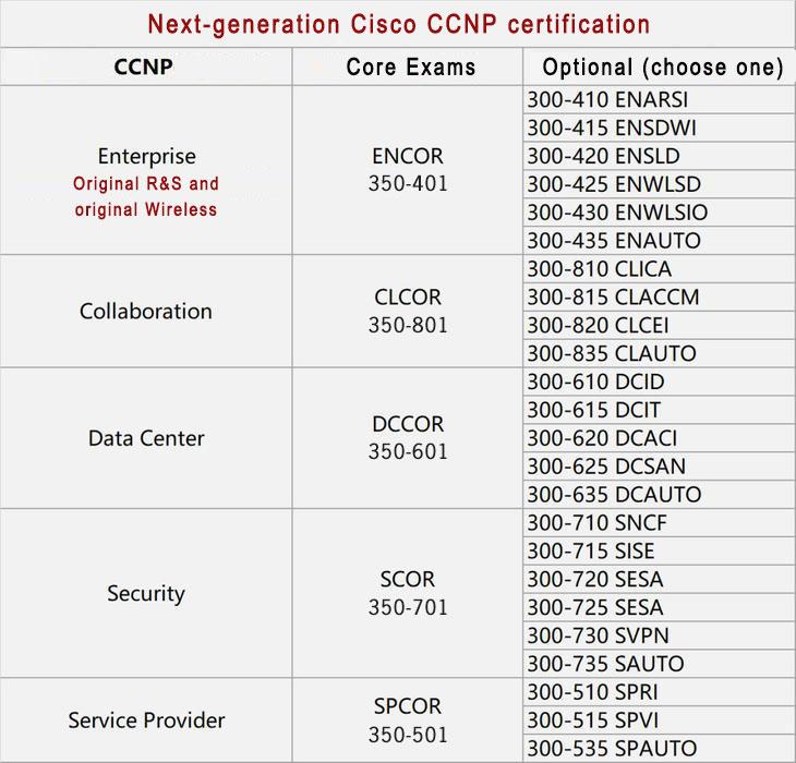 New CCNP