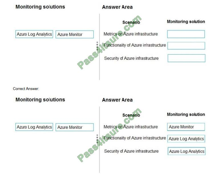 Downloadzpdf AZ-301 exam questions-q12